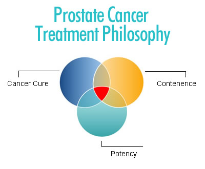 Prostate Cancer Treatment Philosophy
